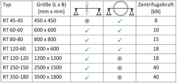 Rütteltisch Abmessungen Tabelle